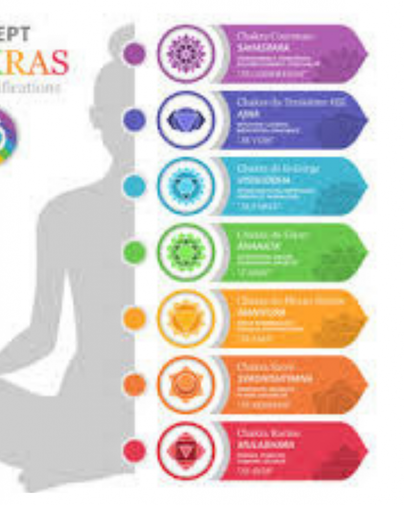 In the complete guide to the 7 chakras for beginners
